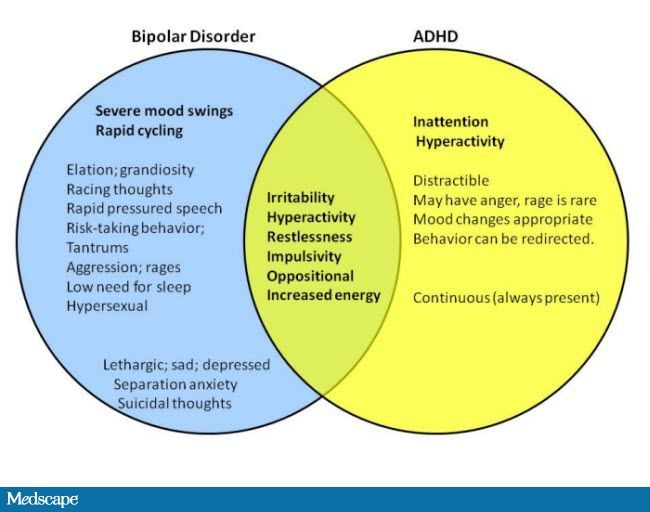 Bipolar ADHD Venn Diagram Overlapping Symptoms Simple Visual For