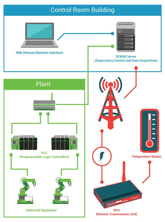 basic scada system diagram with different components such as the hmi rh pinterest co uk Electrical Wiring Diagrams Electrical Wiring Diagrams