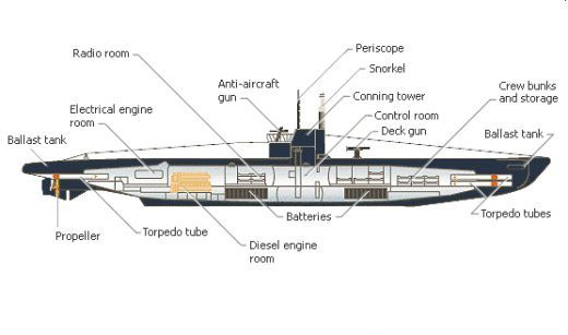 German U Boat Diagram
