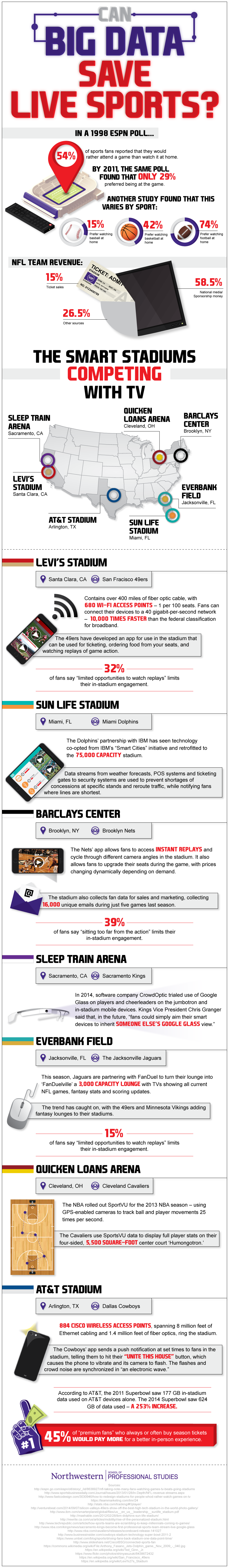 Infographic How Big Data Is Helping Draw Sports Fans To The Stadiums Big Data Big Data Analytics Big Data Technologies