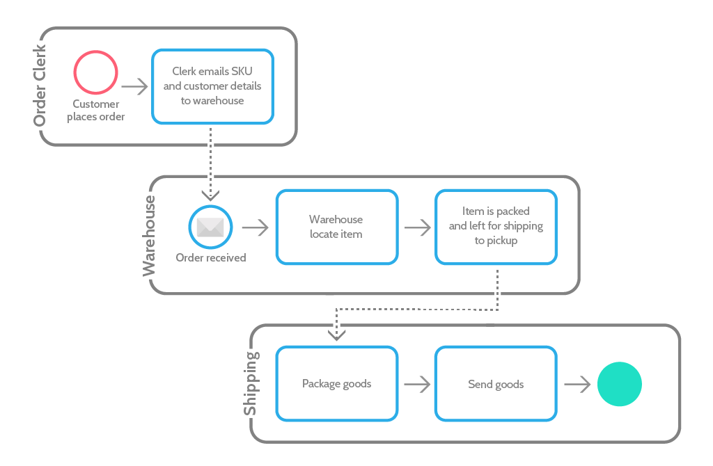 Bpmn Tutorial QuickStart Guide To Business Process Model And