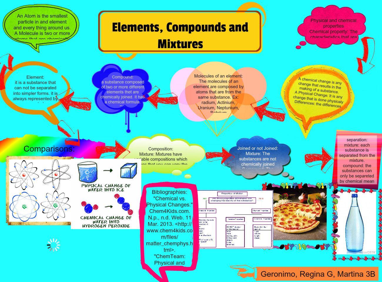 Molecules Atoms Compounds Mixtures And Elements