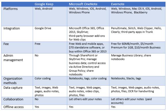 Google Keep vs. OneNote vs. Evernote We name the noteapp