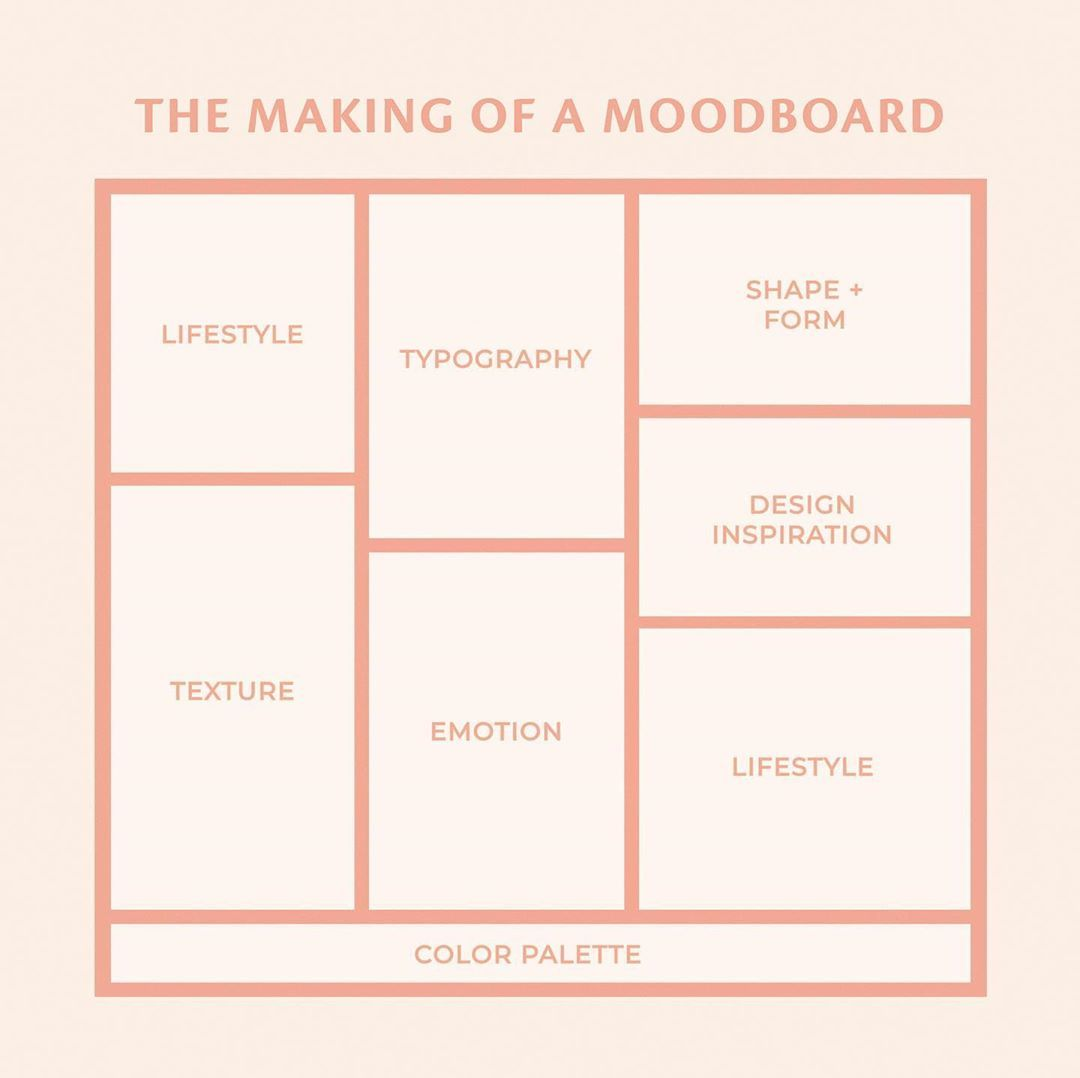 Studiomichele Shared A Photo On Instagram Moodboards Are The Compass For A Brand S Visual Direction They Are The Bridge Between A Designer S Imagination An