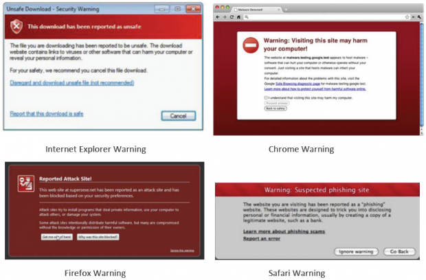 Internet Explorer blocks more malware than Chrome and Firefox, according to a study
