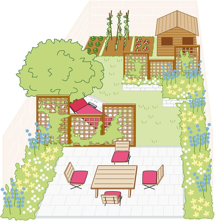 Vier Ideen Für Kleine Gärten