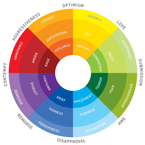 Social Emotional Learning States >> Model Learning Visual Thinking Blog Emotional States