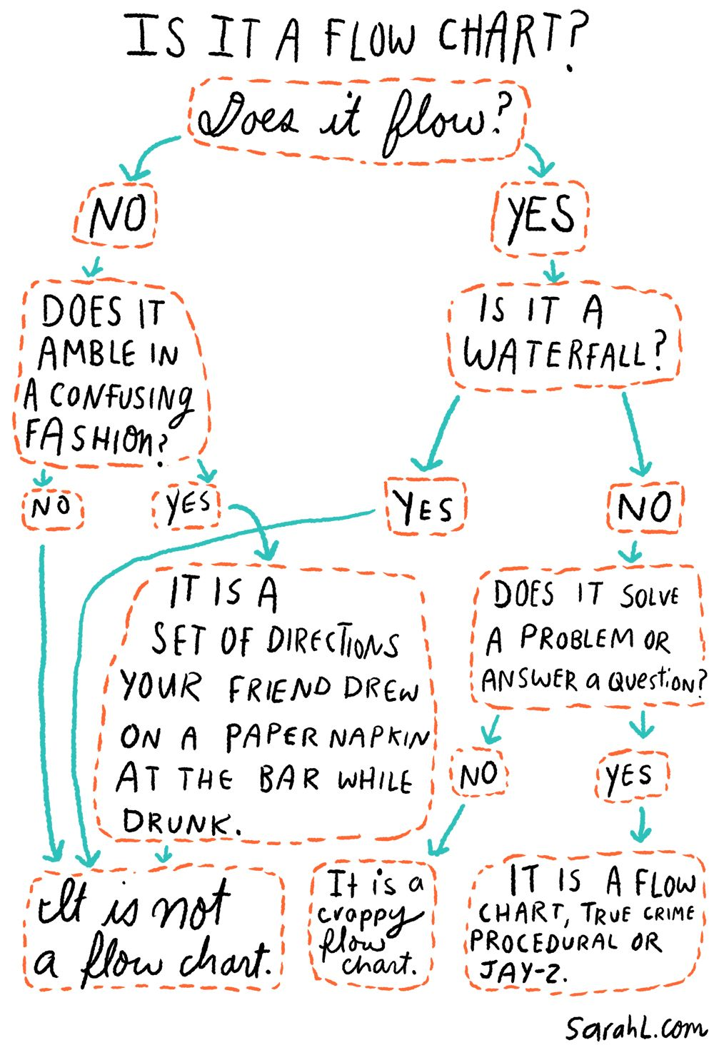 Is It A Flow Chart Flow Chart Funny Flow Charts Flow Chart Chart