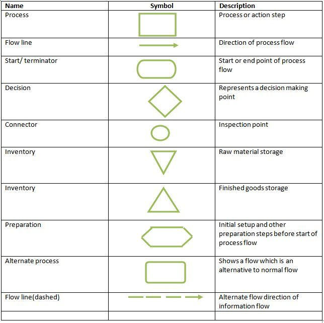 beautiful photos of basic flowchart shapes visio meaning also chart rh pinterest