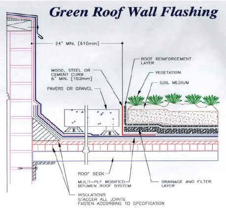 Pin By Dana El Kadri On Green Roofs Walls Green Roof Green Roof House Roof