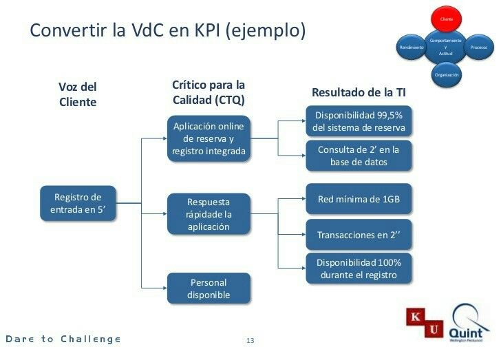 Pin van Antonio Alcaraz Cerezo op Agile, Lean, TPS y SixSigma - process flow diagram template