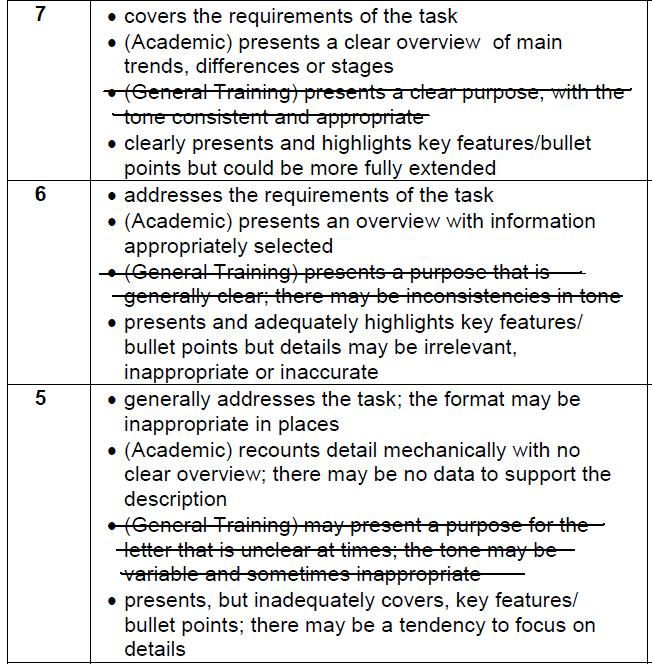 Ielts Writing Task  Assessment Criteria And Its Implications For