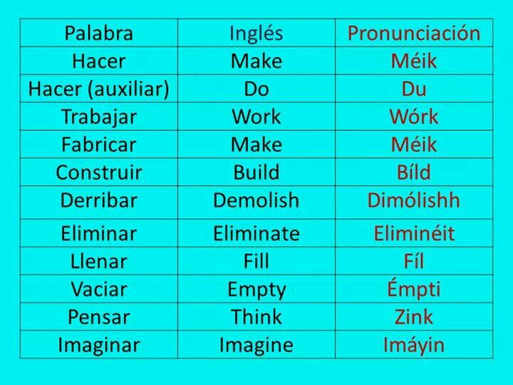 Palabra ingl s pronunciaci n english u america for Pronunciacion en ingles