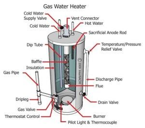 gas hot water heater, troubleshooting, repair, light the pilot gasgas hot water heater, troubleshooting, repair, light the pilot gas water heater components