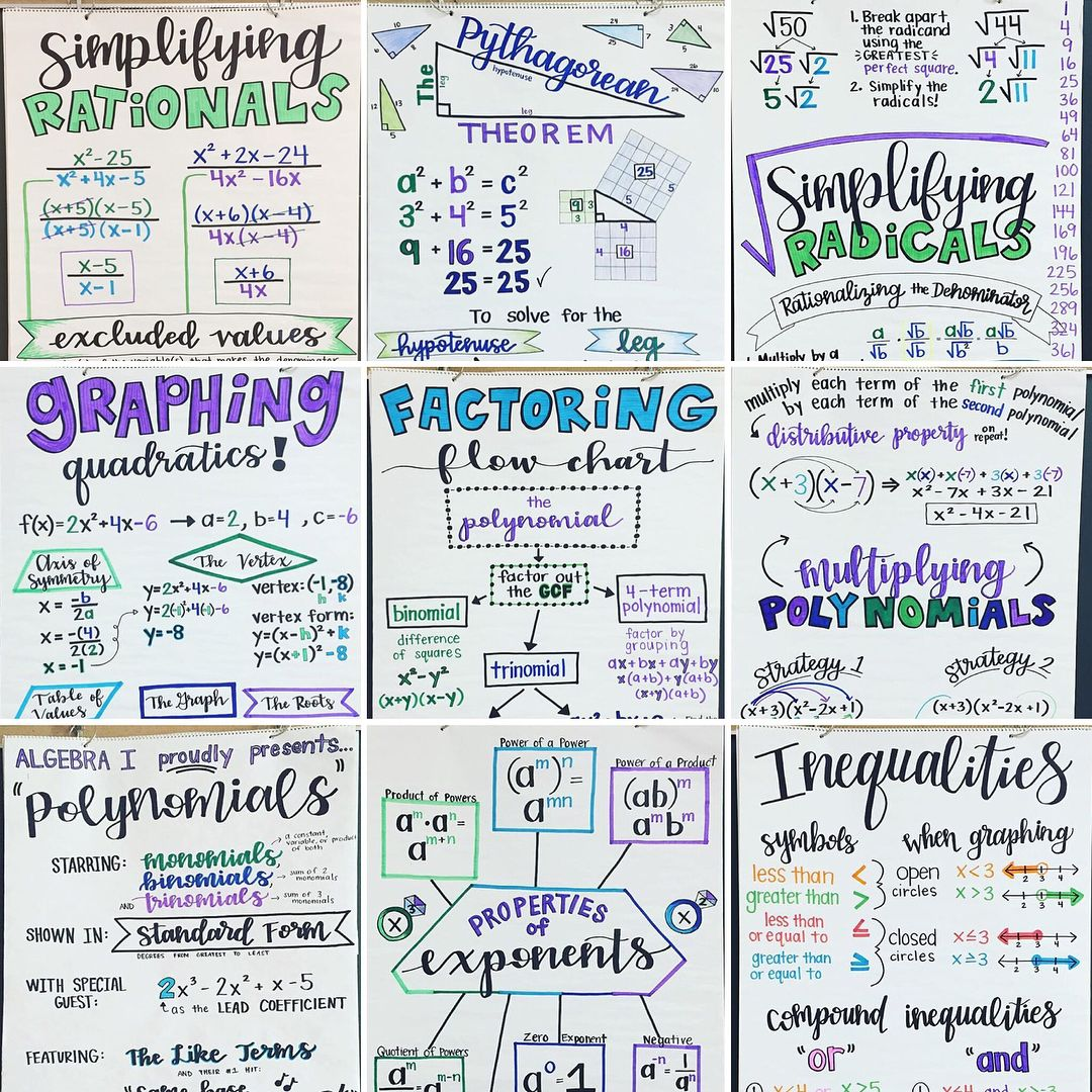 Anchor Charts For Algebra 1 A Whole Lot Of Went Into