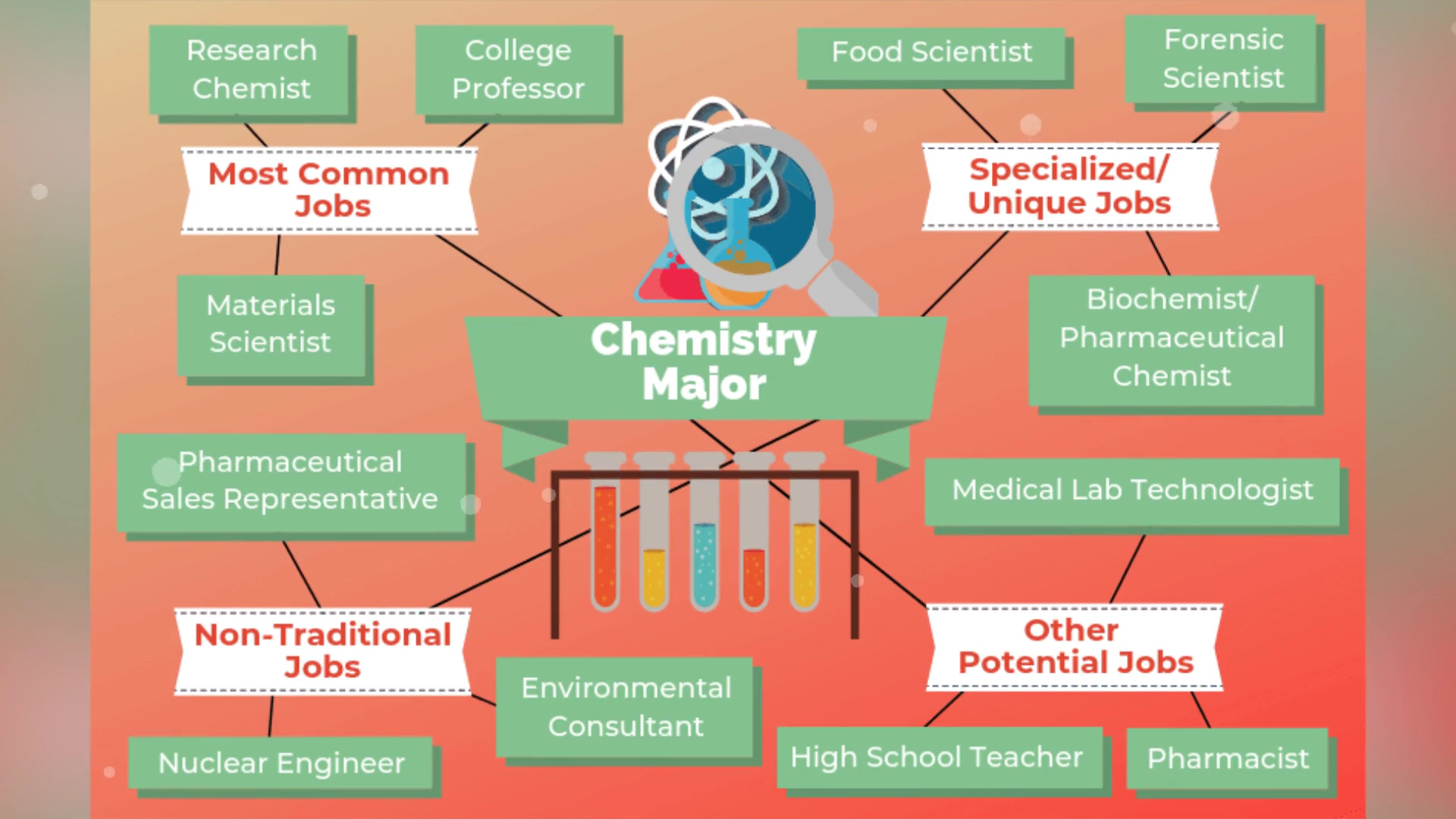 12 Jobs For Chemistry Majors The University Network Video Video Chemistry Jobs Chemistry Education Chemistry