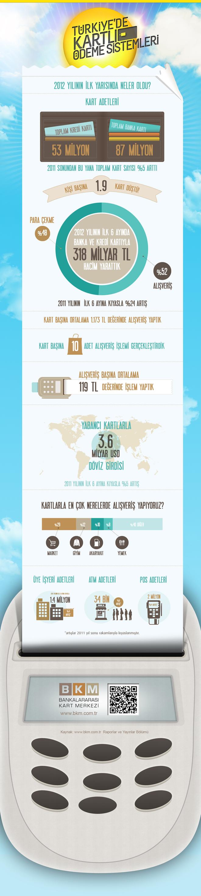 Turkey Card Payments - BKM 2012 İlk Yarı Raporu