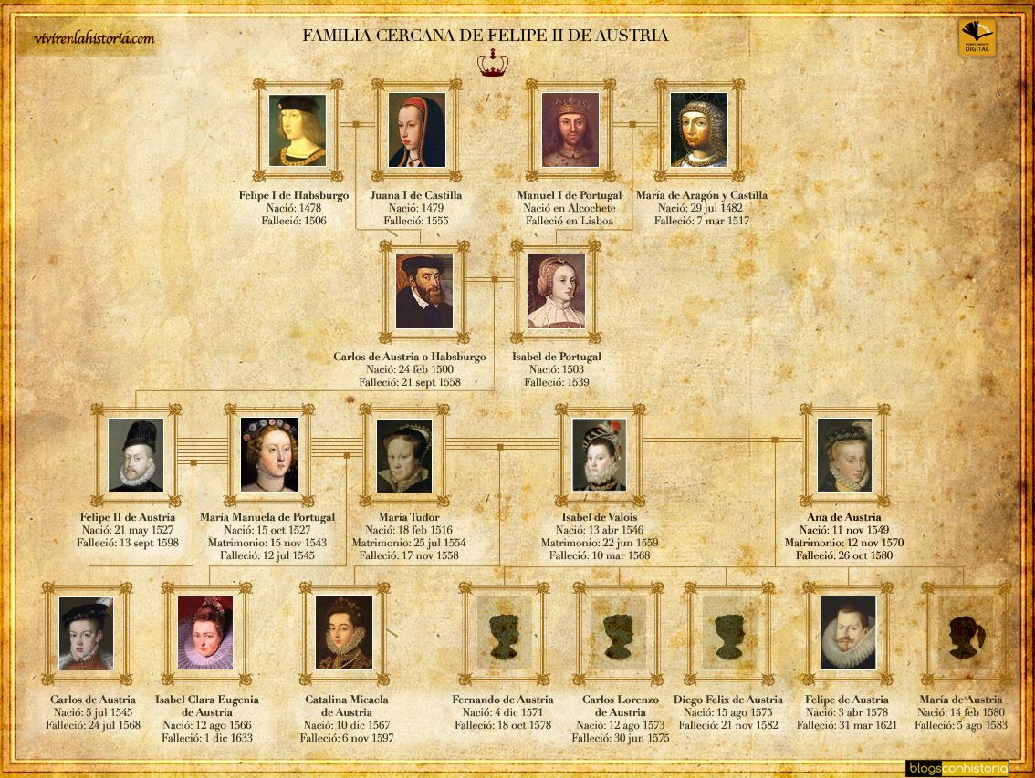 árbol Genealógico Felipe Ii Arbol Genealogico Historia De España Juana De Castilla
