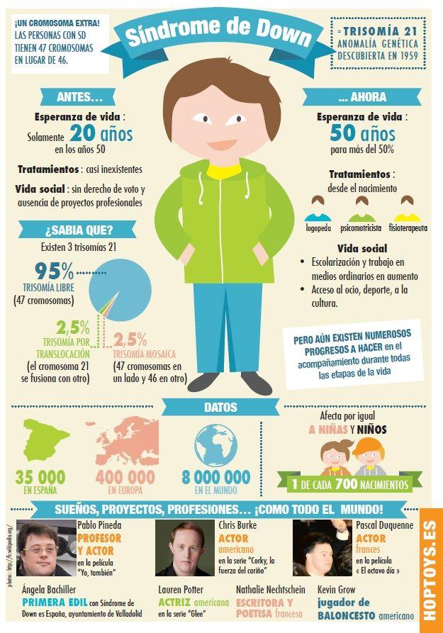 Infografía Con Todo La Información Sobre El Síndrome De Down Psicologia Infantil Psicologia Y Psiquiatria Educacion Emocional
