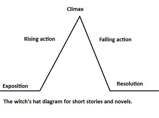 Basic Diagram For A Good Story Book Writing Tips Writing Lessons Plot Diagram