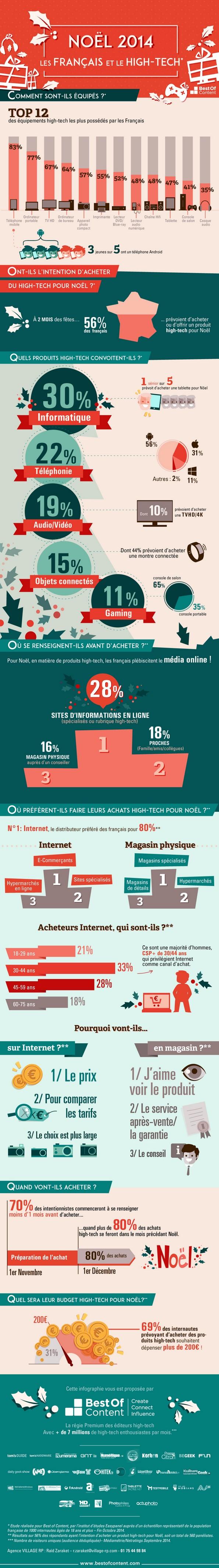Infographie : les intentions d'achats des Français en matière d'high-tech pour Noël selon une étude Best Of Content - Offremedia