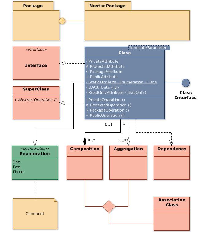 Uml Class Diagram Overview Class Diagram Class Systems Engineering