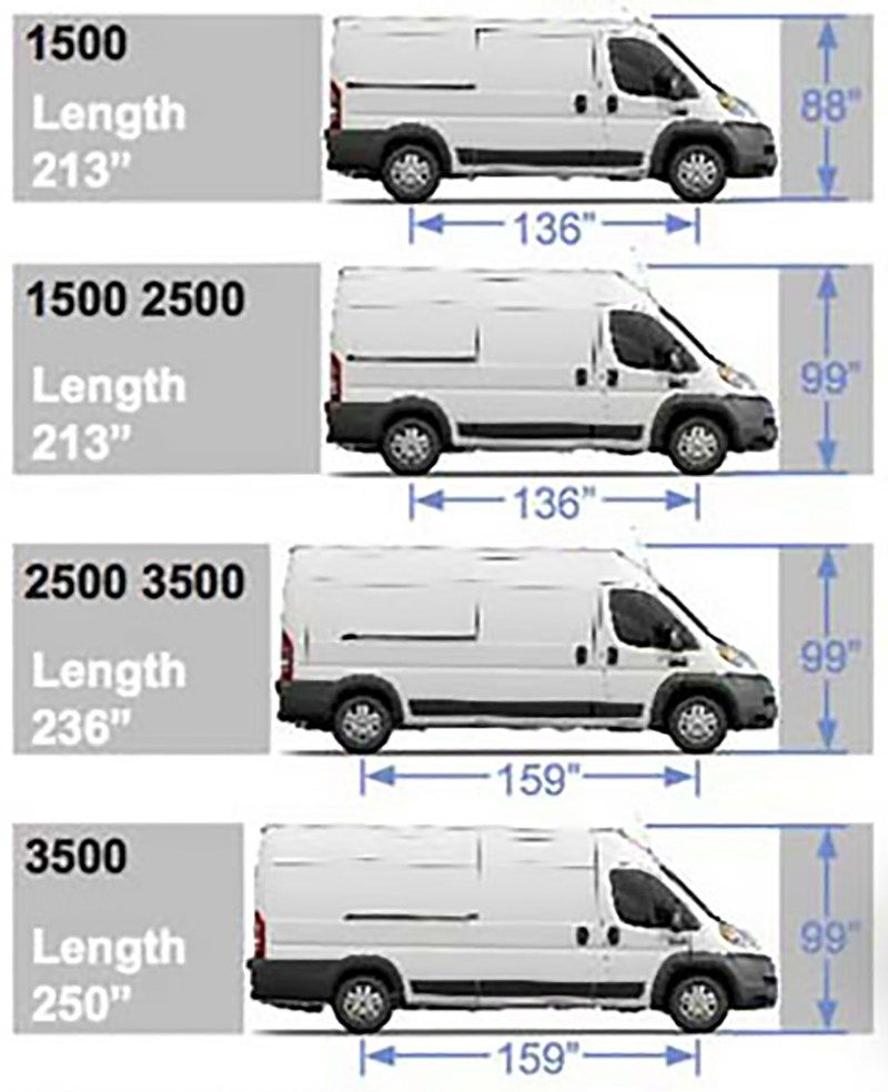 Choosing A Van Transit Vs Sprinter Vs Promaster Vs Nv