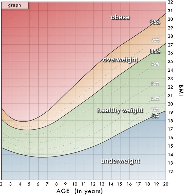 Bmi Bar Graph For Males  Type  Diabetes Info    Bar