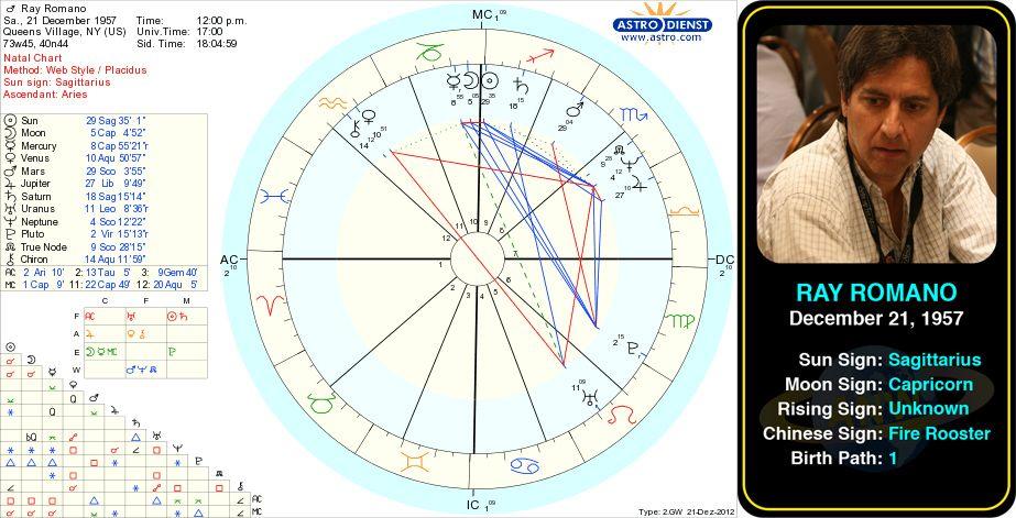 "Ray Romano's birth chart. Raymond Albert ""Ray"" Romano is ..."