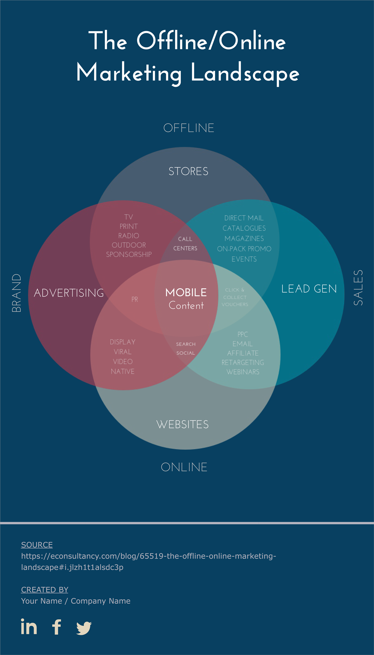 Marketing online and offline venn diagram | Marketing Group Board ...