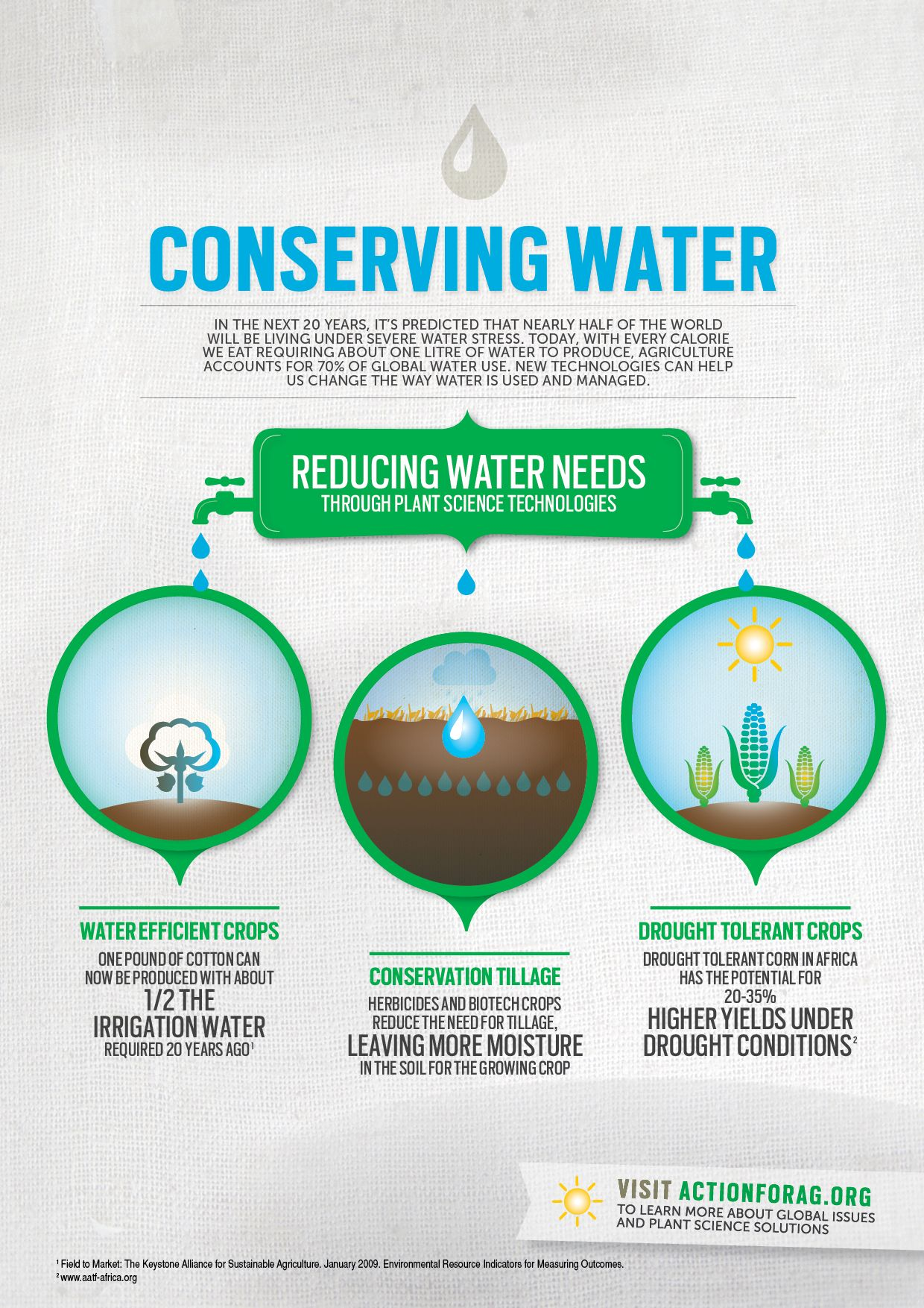 Water conservation infographic fitness infographics for Energy conservation facts