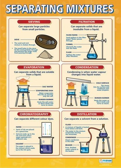 separating mixtures poster great chemistry infographics pinterest chemistry physics and. Black Bedroom Furniture Sets. Home Design Ideas