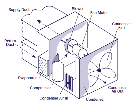 Packaged Rooftop Air Conditioners Google Search