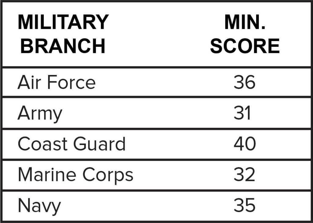 What is the Highest ASVAB Score? Military jobs, Marine