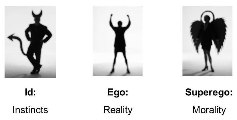 Id Ego Superego | Simply Psychology | Freud theory, Freudian psychology,  Freud psychology