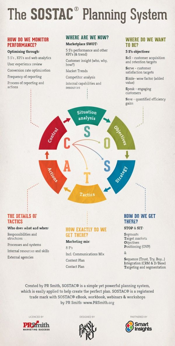 SOSTAC Marketing Plan Infographic Exactly - visualize what you what