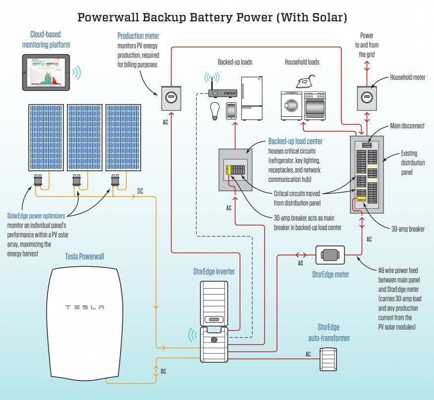 Tesla Powerwall Not Just For Solar Jlc Online Energy Efficiency Renewable Energy Electrical Solarpower Tesla Powerwall Powerwall Solar Heating