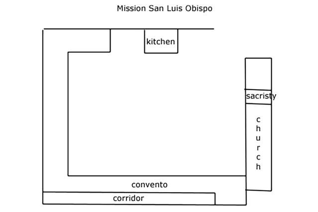 Guide To Mission San Luis Obispo For Visitors And Students San Luis Obispo Mission San Luis Obispo Mission Projects