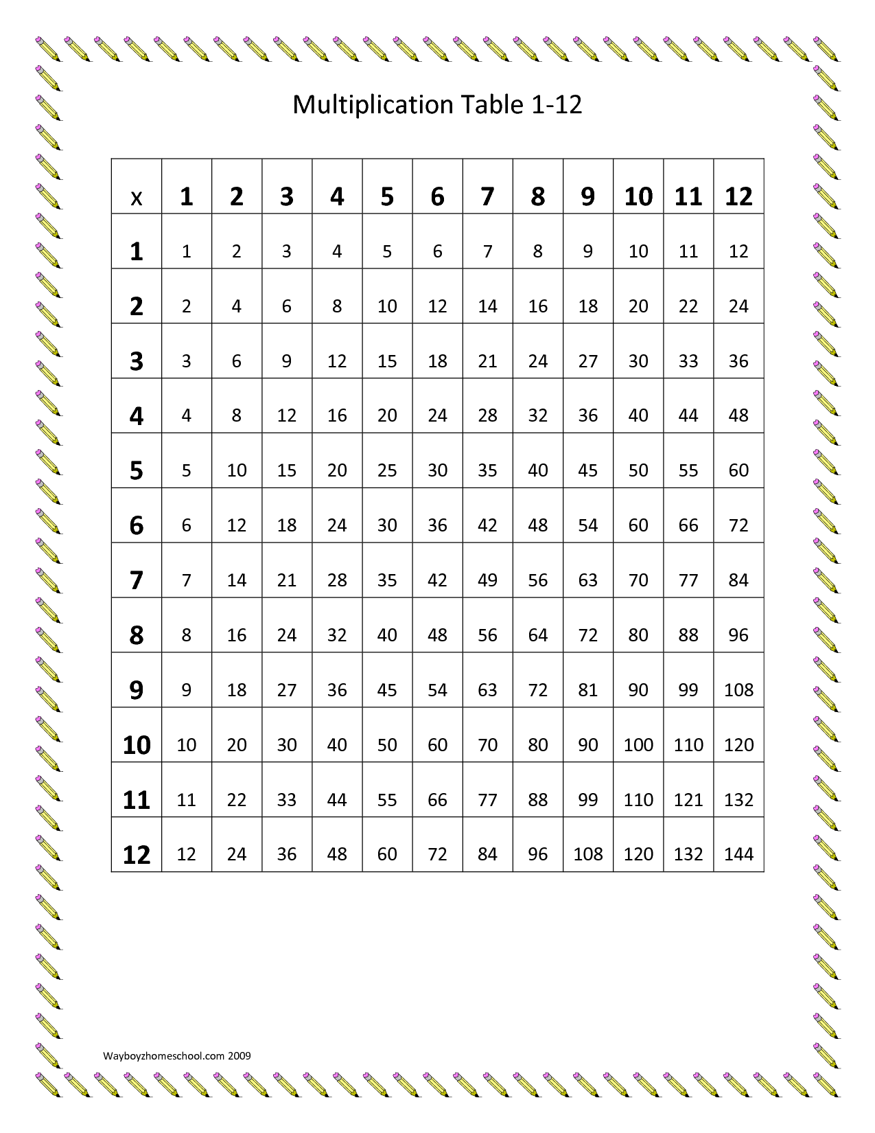 Multiplication Chart 1 12