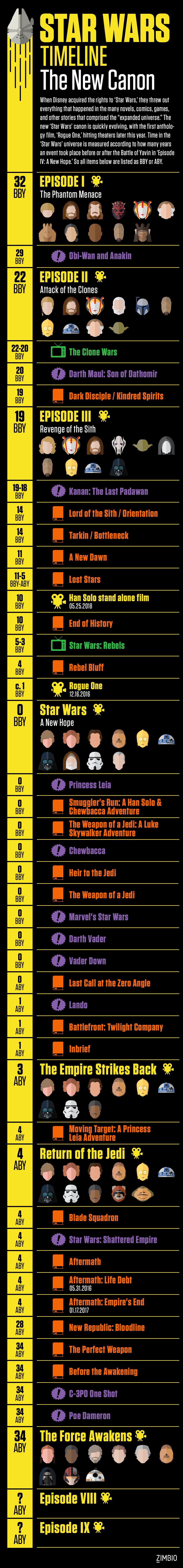 Star Wars Canon Timeline : canon, timeline, Comprehensive, Timeline, 'Star, Wars', Canon, Canon,, Timeline,