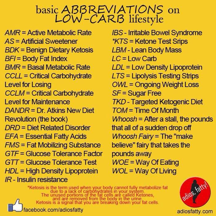 low carb diet abbreviations