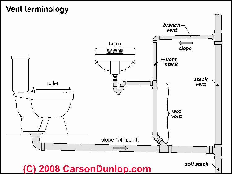 Plumbing Vent Terminology Sketch C Carson Dunlop Bathroom Pinterest P