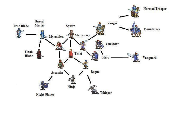 Pin by nelto light on v player | Fire emblem, Class tree, Sword
