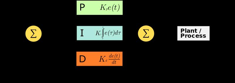 A Proportionalintegralderivative Controller Pid Controller Is A