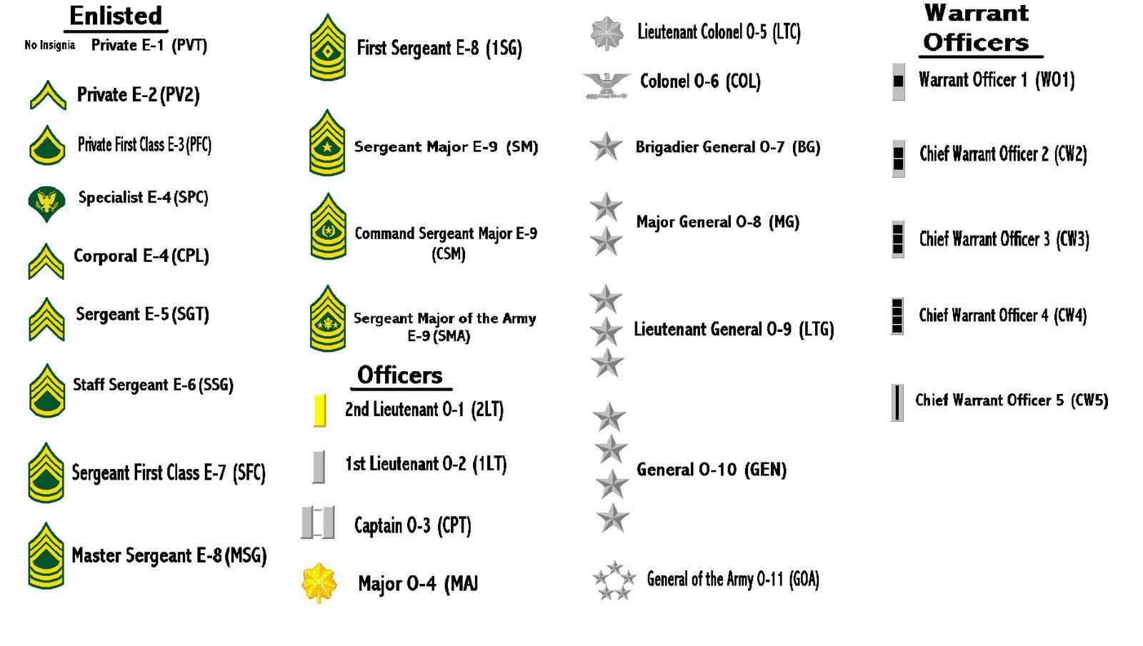 Rank and File... | US Army | Pinterest