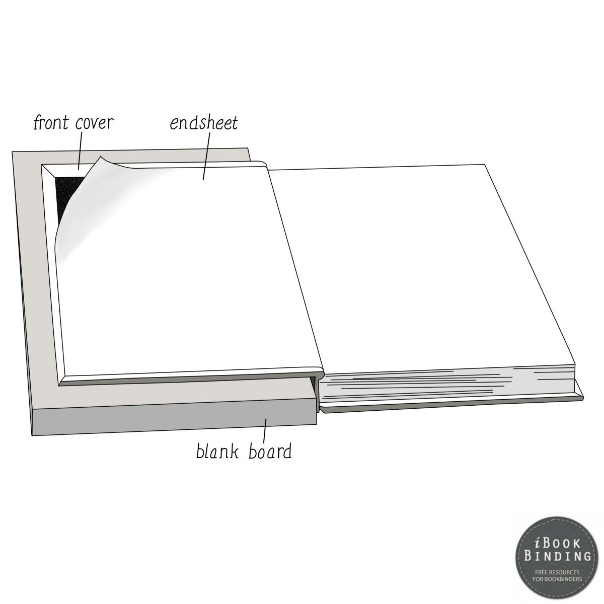 104-Aligning-Endsheets-with-Cover-Board-during-Bookbinding-Constuction.jpeg (1200×1200)