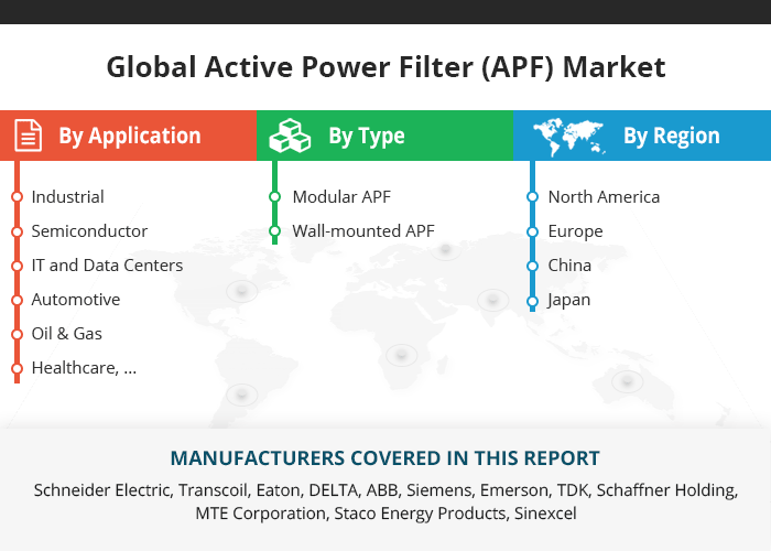 Global Active Power Filter Apf Market Research Report 2019 Marketing Market Research Growth Strategy