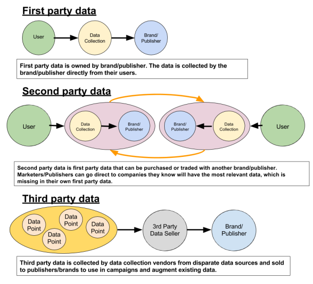Second-Party Data: Not Second Rate? 1st, 2nd, 3rd Party Data #RTB ...