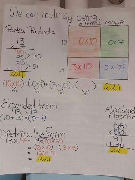 Math Multiplication Properties Anchor Chart Area Model Expanded
