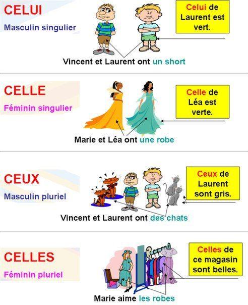 Affichage sur les pronoms